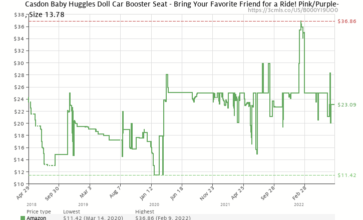 Amazon Price History Chart For Casdon Baby Huggles Doll Car Booster Seat