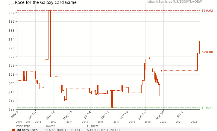 Amazon price history chart for Race For The Galaxy