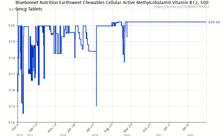 Amazon price history chart for Bluebonnet Nutrition Earthsweet Chewables Cellular Active Methylcobalamin Vitamin B12, 5000mcg