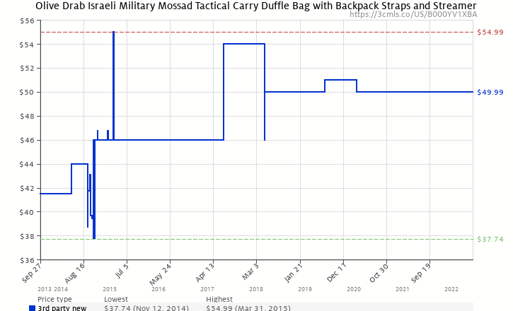 128a8bfd8b46 Amazon price history chart for Military GI Mossad Tactical Duffle Bag