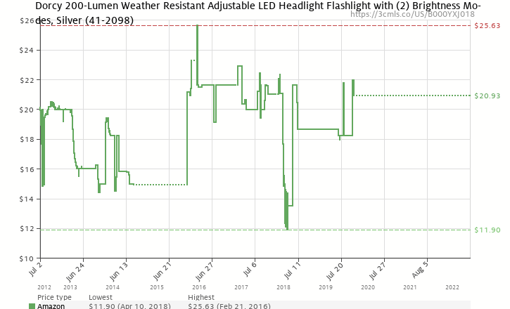 Amazon price history chart for Dorcy 41-2098 Weather Resistant Adjustable LED Headlight Flashlight with (2) Brightness Modes, 115-Lumens, Silver Finish