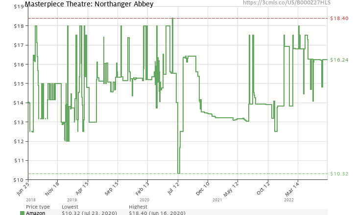 Masterpiece theatre northanger abbey b000z27hls amazon price amazon price history chart for masterpiece theatre northanger abbey b000z27hls ccuart Images