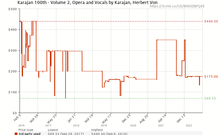 Amazon price history chart for Karajan 100th - Volume 2, Opera and Vocals