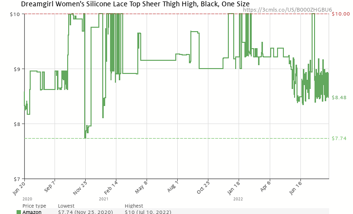 d936e8e2583 Amazon price history chart for Dreamgirl Women s Silicone Lace Top  Thigh-High Stockings