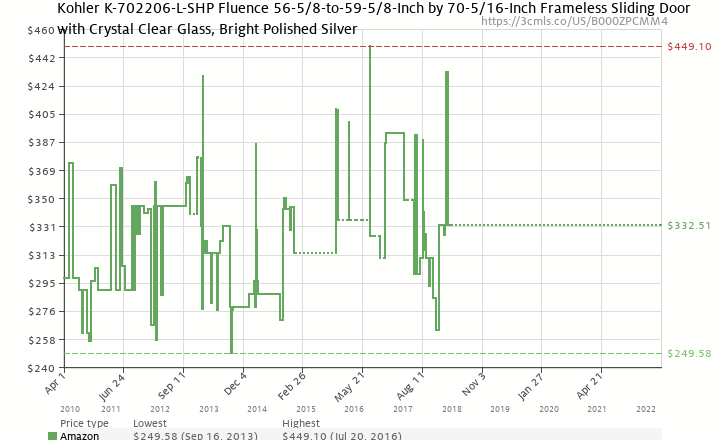 Amazon price history chart for Kohler K-702206-L-SHP Fluence 56-5/8-to-59-5/8-Inch by 70-5/16-Inch Frameless Sliding Door with Crystal Clear Glass, Bright Polished Silver