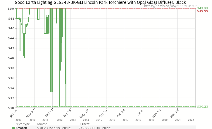 Amazon price history chart for Good Earth Lighting GL6543-BK-GLI Lincoln Park Torchiere with Opal Glass Diffuser, Black