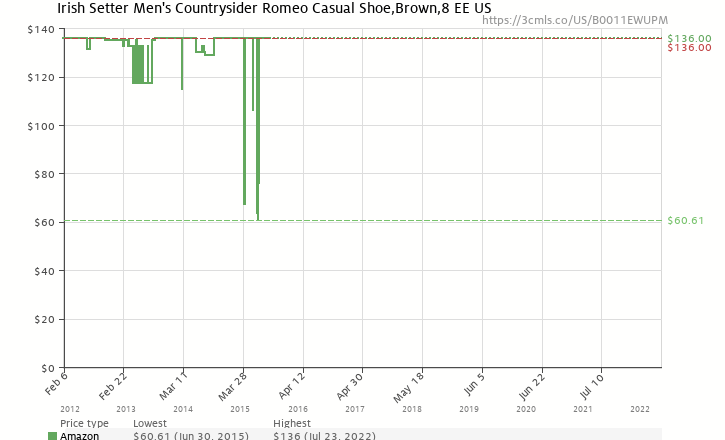 Amazon price history chart for Irish Setter Men's Countrysider Romeo Casual Shoe,Brown,8 EE US