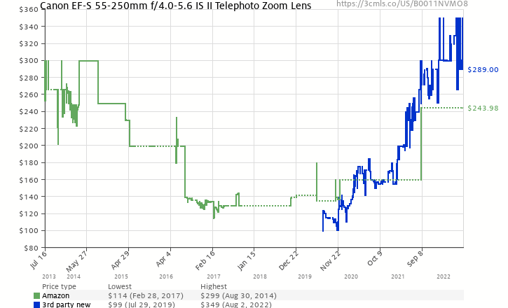 Amazon price history chart for Canon EF-S 55-250mm f/4.0-5.6 IS II Telephoto Zoom Lens for Canon Digital SLR Cameras