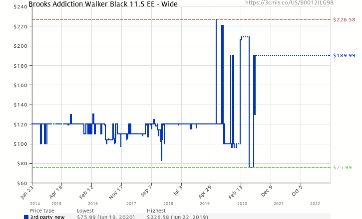 3a3a0b2968d75 Amazon price history chart for Brooks Men  s Addiction Walker Walking Zapato