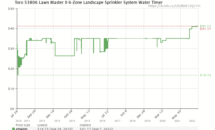Amazon price history chart for Toro 53806 Lawn Master II 6-Zone Landscape Sprinkler System Water Timer
