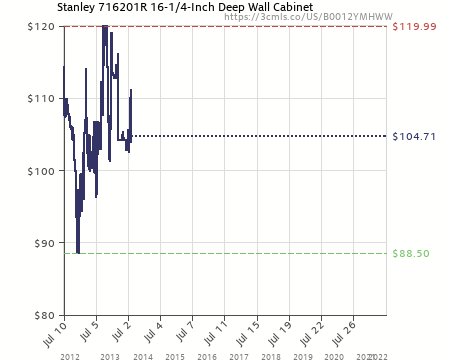 Amazon Price History Chart For Stanley 716201R 16 1/4 Inch Deep Wall