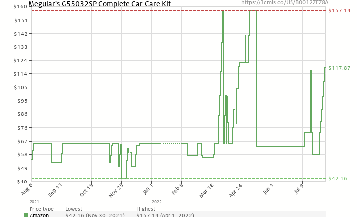 Amazon price history chart for Meguiar's Complete Car Care Kit