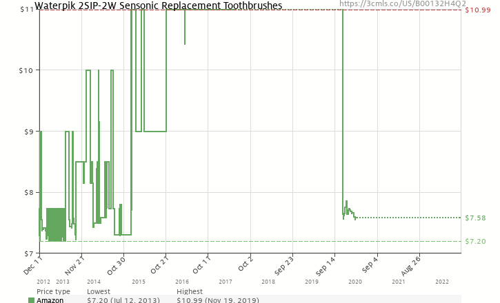 Amazon price history chart for Waterpik 2SIP-2W Sensonic Replacement Toothbrushes