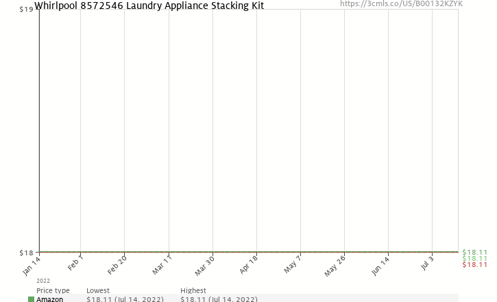 Amazon price history chart for Whirlpool 8572546 Duet Sport and Epic Z Stack Kit