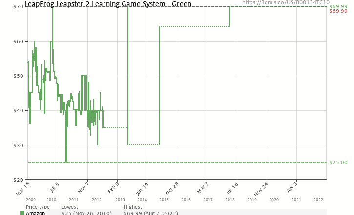 Amazon price history chart for LeapFrog Leapster 2 Learning Game System - Green