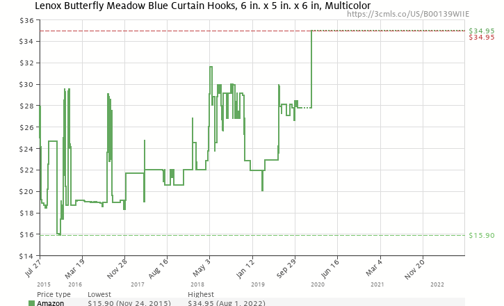 Amazon Price History Chart For Lenox Butterfly Meadow Set Of 12 Shower Curtain Hooks B00139WIIE