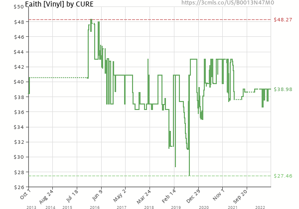 Price history of The Cure – Faith