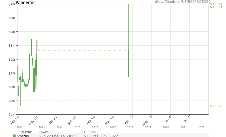 Amazon price history chart for Pandemic