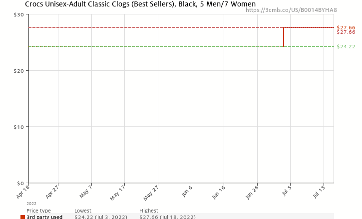 Amazon price history chart for Crocs Classic Clog,Black,Women's 7 M US/Men's 5 M US