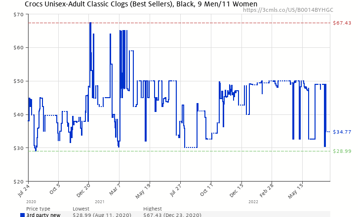 Amazon price history chart for Crocs Classic Clog,Black,Women's 11 M US/Men's 9 M US
