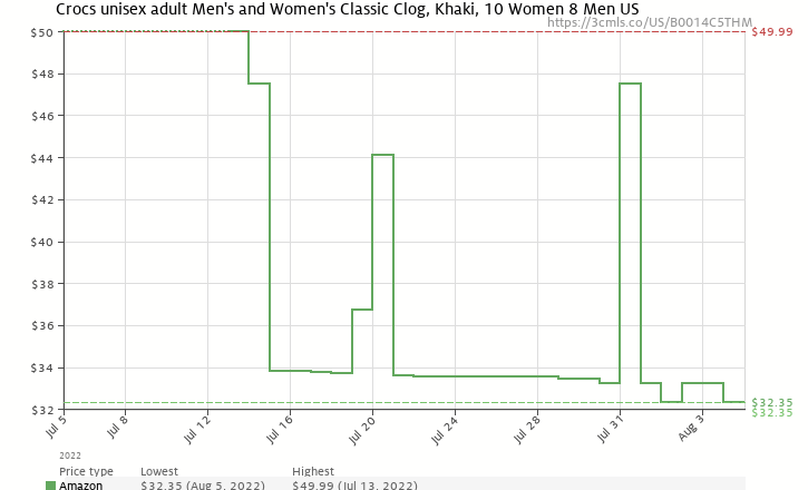 Amazon price history chart for Crocs Classic Clog,Khaki,Women's 10 M US/Men's 8 M US