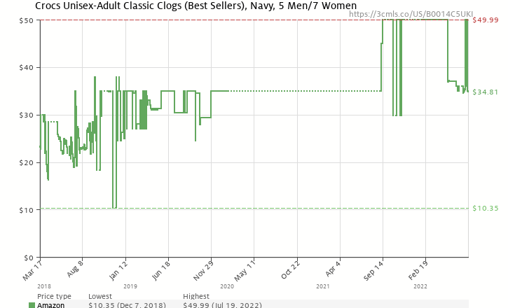 Amazon price history chart for Crocs Classic Clog,Navy,Women's 7 M US/Men's 5 M US