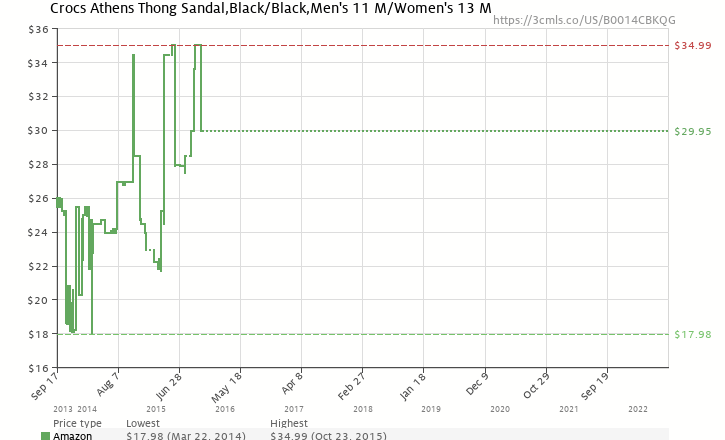 375d39f77c7699 Amazon price history chart for Crocs Athens Thong Sandal