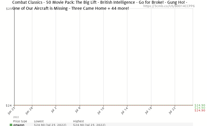 Amazon price history chart for Combat Classics 50 MoviePack