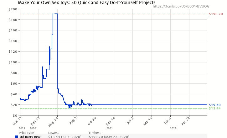 Make your own sex toys 50 quick and easy do it yourself projects amazon price history chart for make your own sex toys 50 quick and easy do solutioingenieria Images