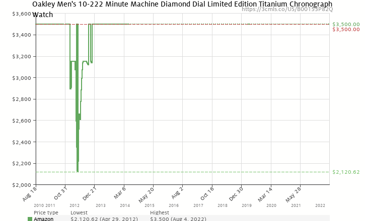 Amazon price history chart for Oakley Men's 10-222 Minute Machine Diamond Dial Limited Edition Titanium Chronograph Watch