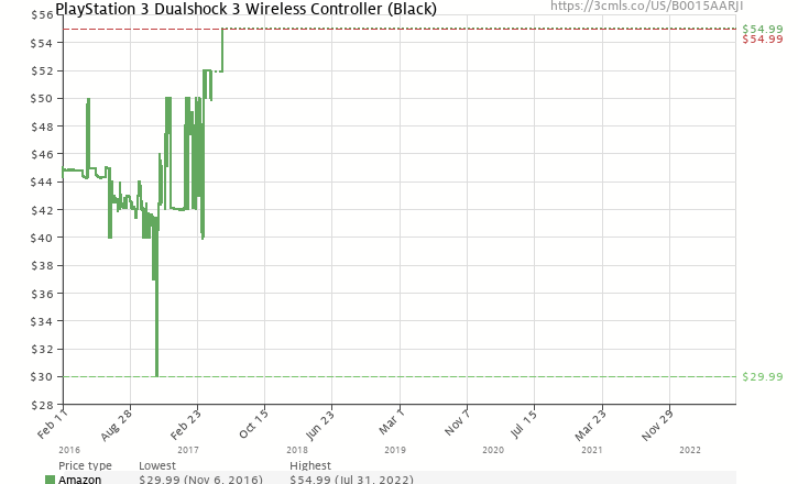 Amazon price history chart for PlayStation 3 Dualshock 3 Wireless Controller (Black)