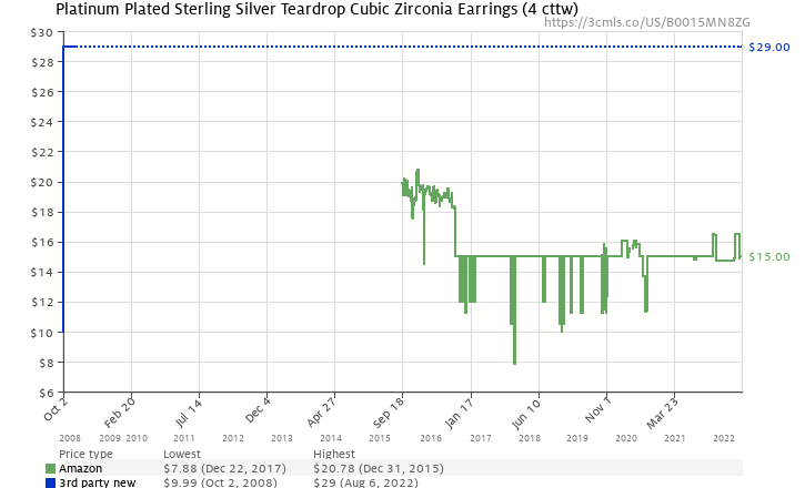 Amazon price history chart for Platinum Plated Sterling Silver Pear-Shaped Cubic Zirconia Lever Back Earrings