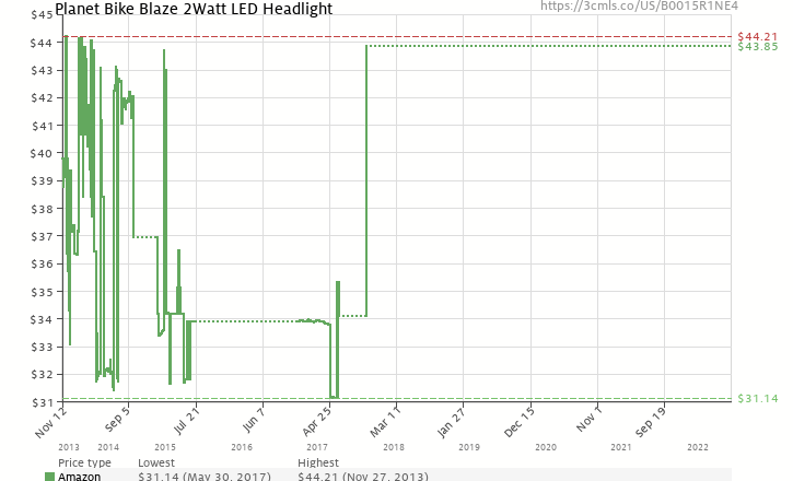 Amazon price history chart for Planet Bike Blaze 2Watt LED Headlight