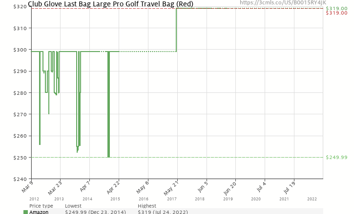 Amazon price history chart for Club Glove Last Bag Large Pro Golf Travel Bag  (Red e96111ec5459f