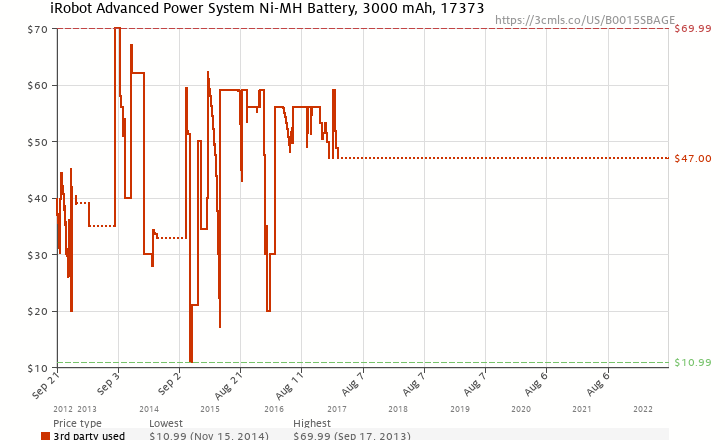 Amazon price history chart for iRobot Advanced Power System Ni-MH Battery, 3000 mAh, 17373