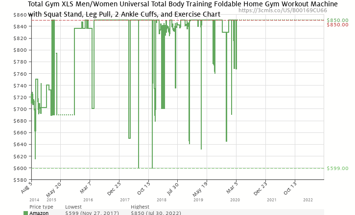 Amazon Price History Chart For Total Gym XLS Universal Home Body Workout
