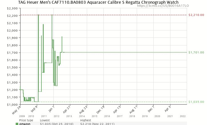 Amazon price history chart for TAG Heuer Men's CAF7110.BA0803 Aquaracer Calibre S Regatta Chronograph Watch
