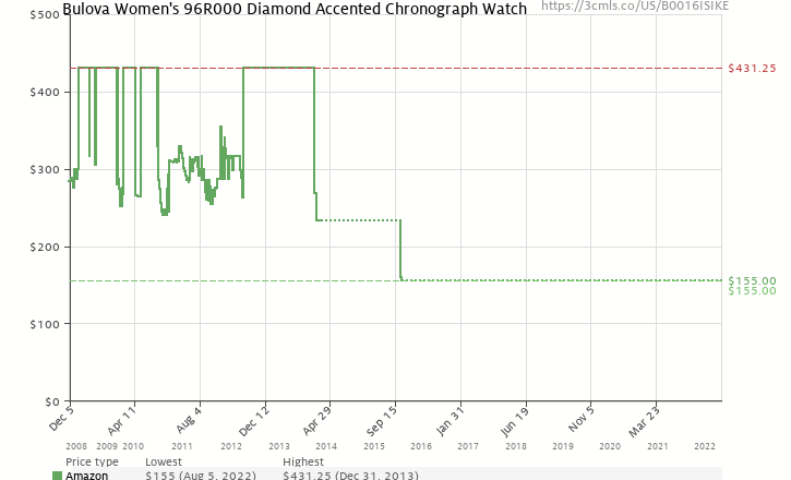 Amazon price history chart for Bulova Women's 96R000  Diamond Accented Chronograph Watch