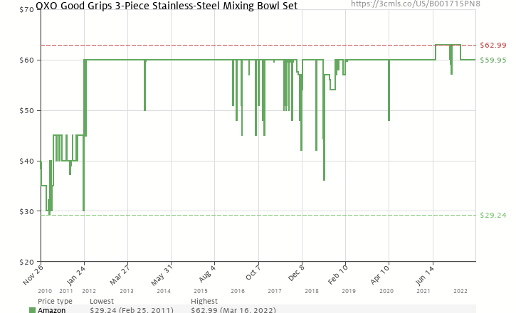 Amazon price history chart for OXO Good Grips 3-Piece Stainless-Steel Mixing Bowl Set