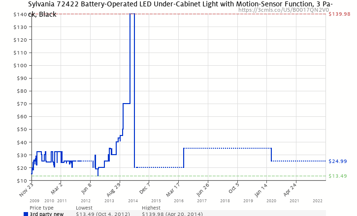 Amazon price history chart for Sylvania 72422 Battery-Operated LED Under-Cabinet Light with Motion-Sensor Function, 3 Pack, Black