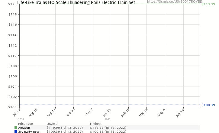 Amazon price history chart for Life-Like Trains  HO Scale Thundering Rails Electric Train Set