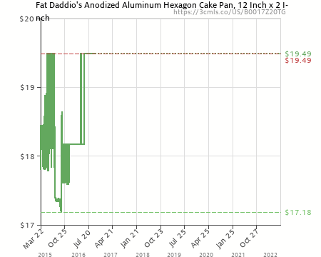 Amazon Price History Chart For Fat Daddios Anodized Aluminum Hexagon Cake Pan 12 Inch X
