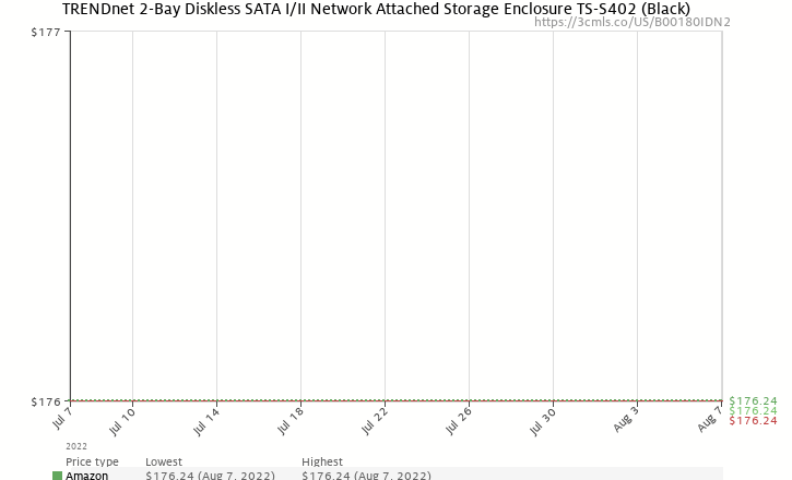 Amazon price history chart for TRENDnet 2-Bay Diskless SATA I/II Network Attached Storage Enclosure TS-S402 (Black)