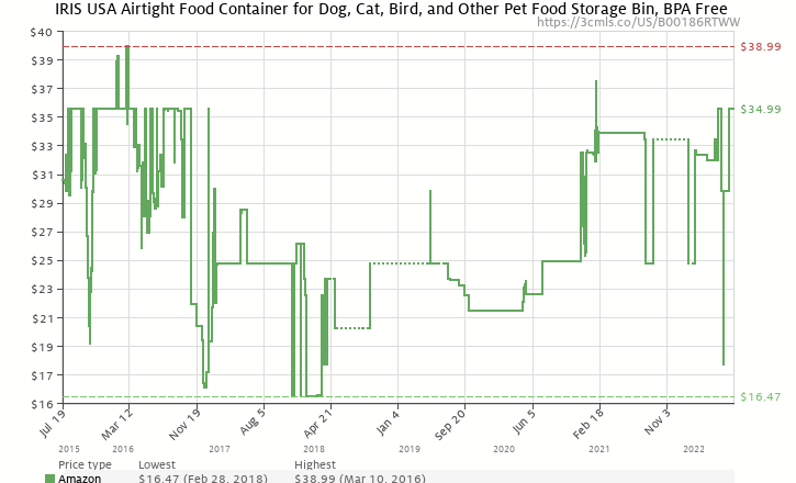Amazon price history chart for Iris MP-12-NAVY Airtight Pet Food Container, Navy Blue, 69 Quarts