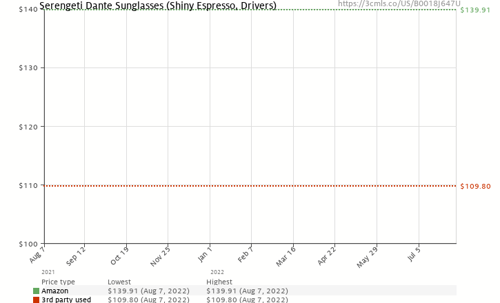 Amazon price history chart for Serengeti Dante Sunglasses (Shiny Espresso, Drivers)