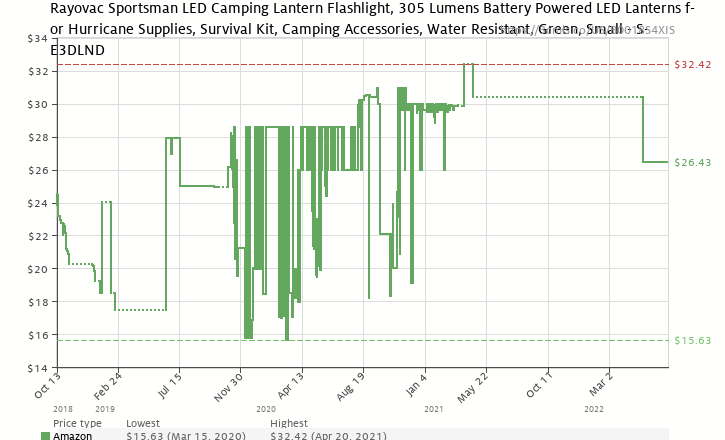Amazon price history chart for Rayovac Sportsman LED Lantern (SE3DLN)