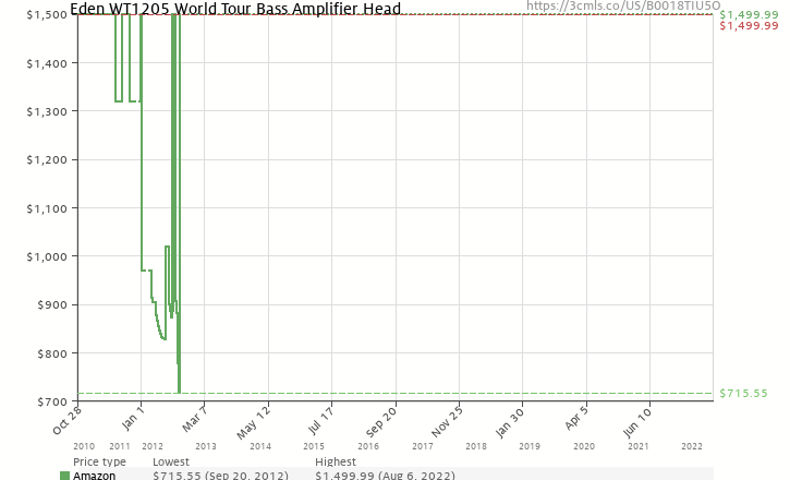 Amazon price history chart for Eden WT1205 World Tour Bass Amplifier Head