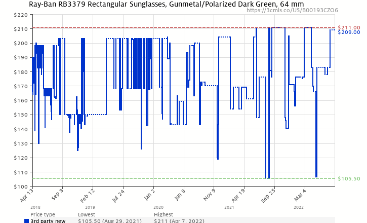 1f538bc4b86 Amazon price history chart for Ray-Ban Men s 0rb3379-01004 58 64rb3379  Polarized