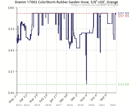 Superb Amazon Price History Chart For Dramm 17002 ColorStorm Premium 50 Foot By 5