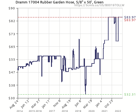 Bon Nice Dramm Colorstorm Premium Rubber Garden Hose #18   Amazon Price History  Chart For Dramm 17004 ColorStorm Premium 50 Foot By 5